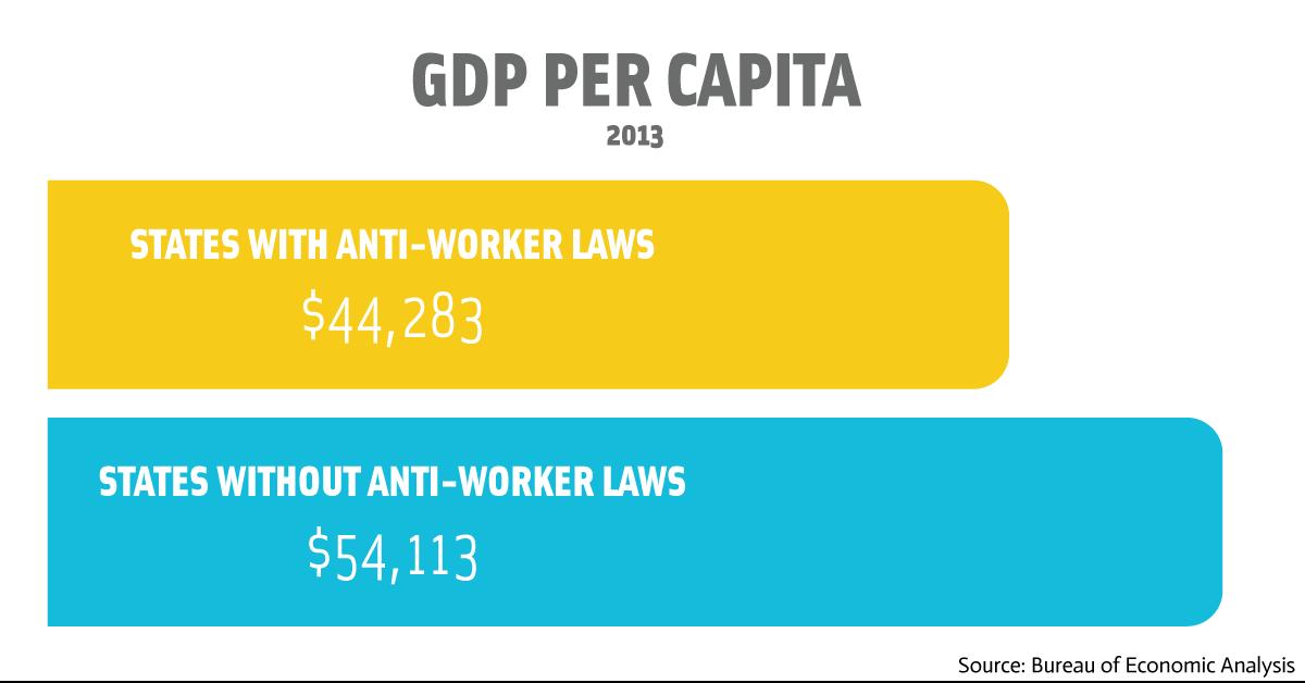 GDP_per_Capita