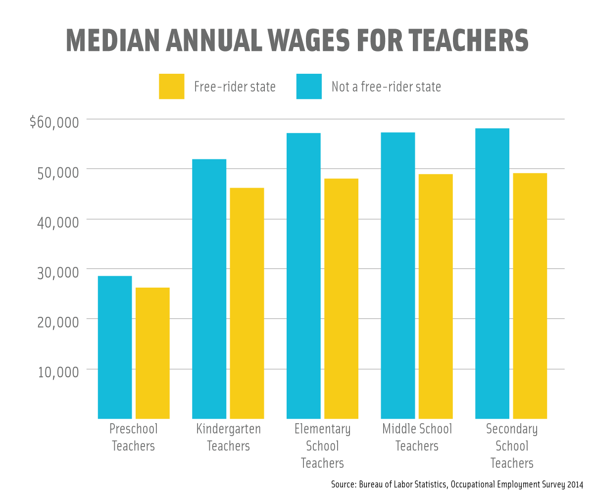 Median-Annual-Wages-for-Teachers
