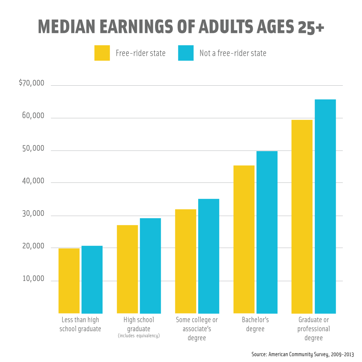 Median-Earnings-of-Adults-25+